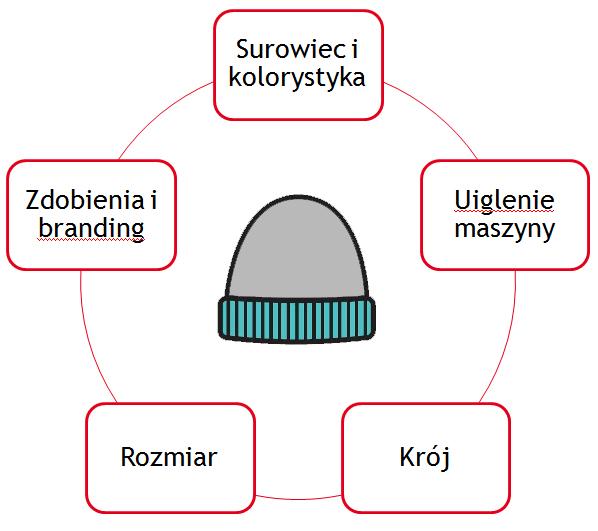 Produkcja czapki - proces